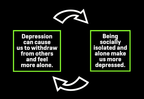Loneliness and depression feedback loop
